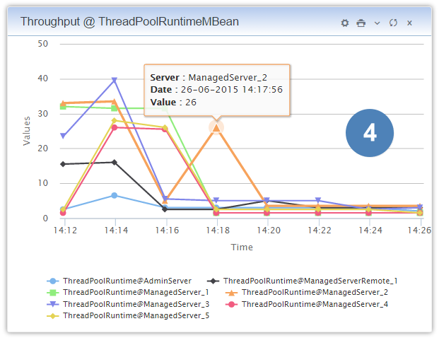 weblogic_monitoring_wlsdm_jmx_mbean_object_throughput_threadpoolruntimembean