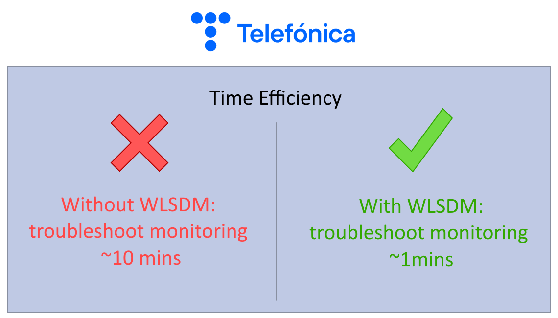 WLSDM Reviews | Operation Manager @ Telefonica