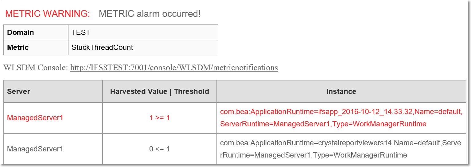 wlsdm weblogic jmx metric monitoring and notifications | SMTP | SNMP | OpenSocketsCurrentCount | ActiveConnectionsCurrentCount | ActiveSessionsCurrentCount
